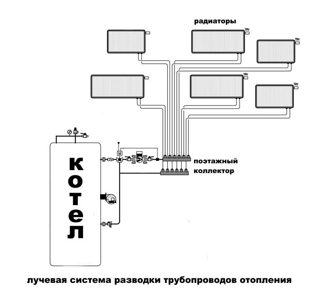 Отопление частного дома лучевая схема